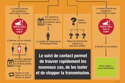 Infographie du CDC qui explique le cheminement de la recherche de contacts