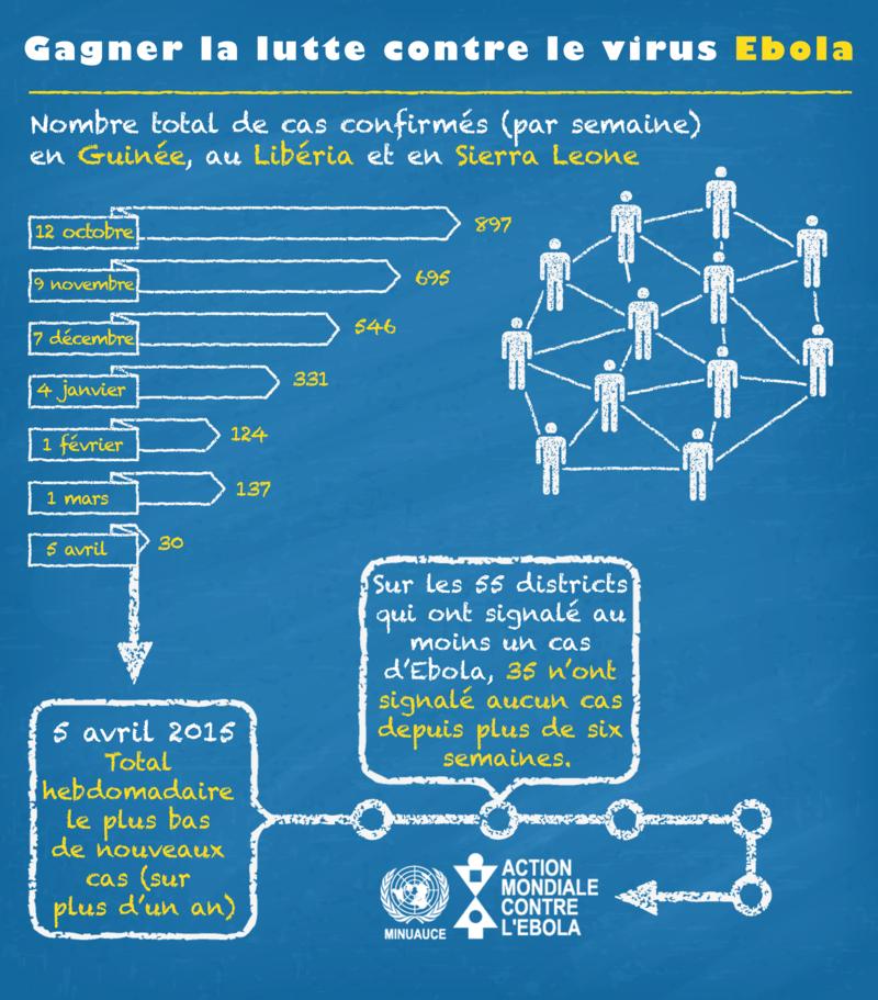 Infographie 'Gagner la lutte contre le virus Ebola